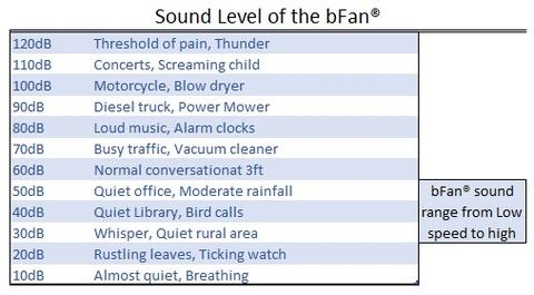 This graph shows the sound levels of the bed fan according to fan speed. Image via BedFans USA